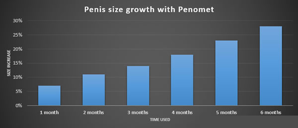 Penomet results
